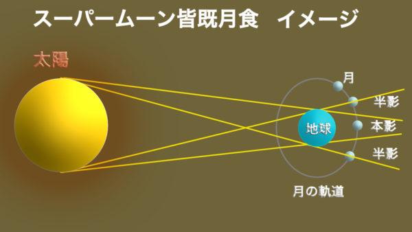 Total lunar eclipse2